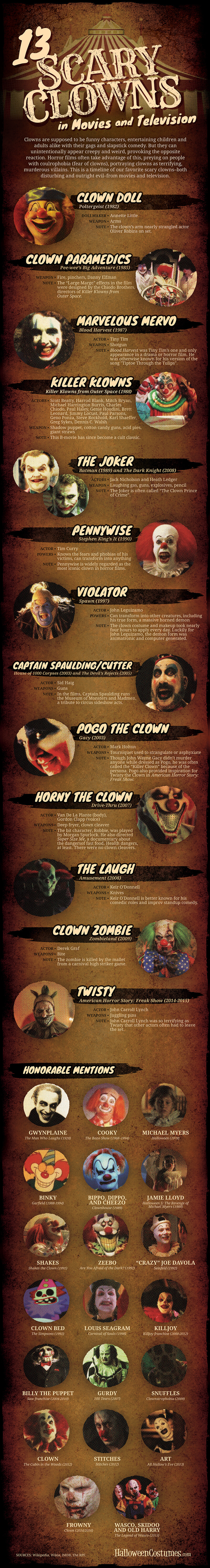 13-scary-clowns-infographic-2